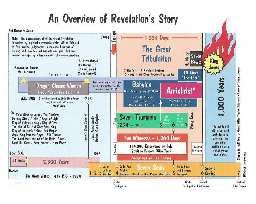 Revelation Bible Study | The Book of Revelation | The ...