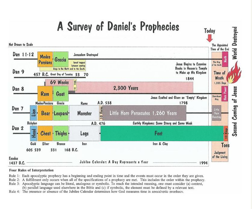 Daniel's Prophecy of 70 Weeks Foretells the Messiah's ...